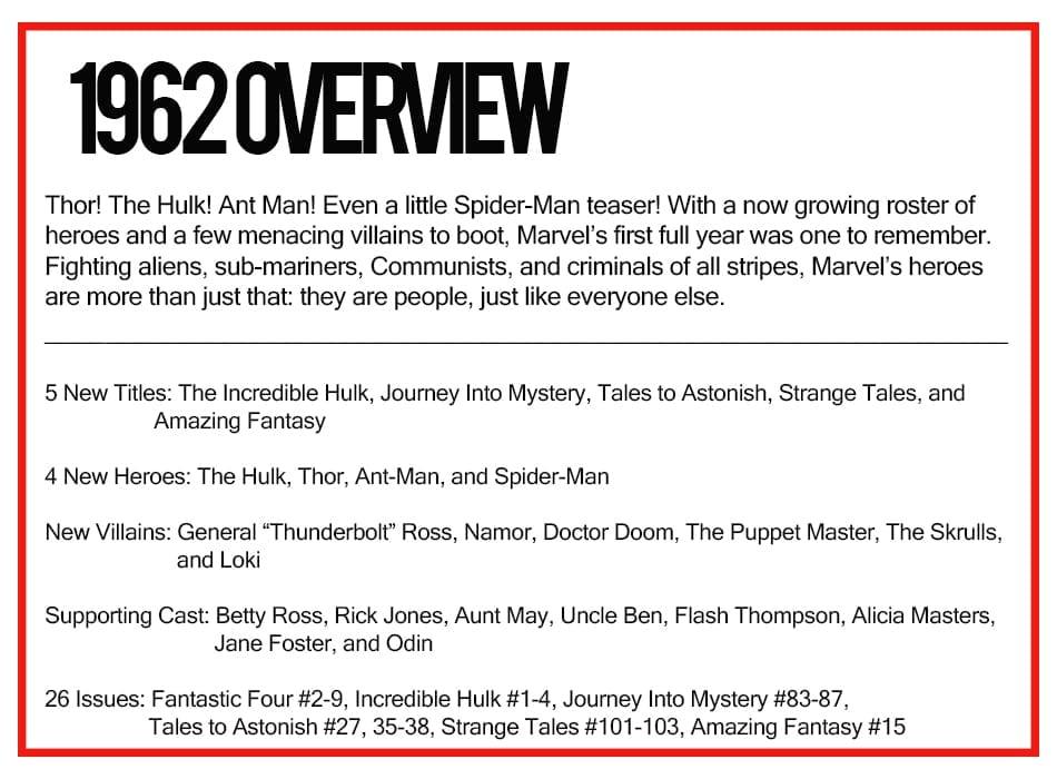Marvel Comics of 1962