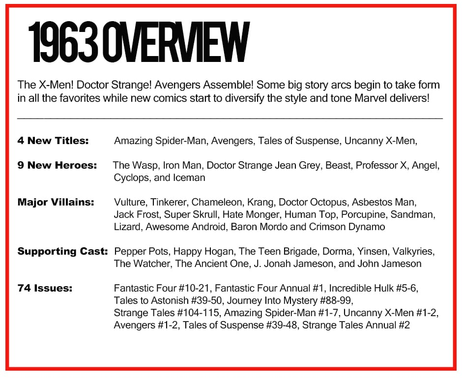 Marvel Comics of 1963 Overview